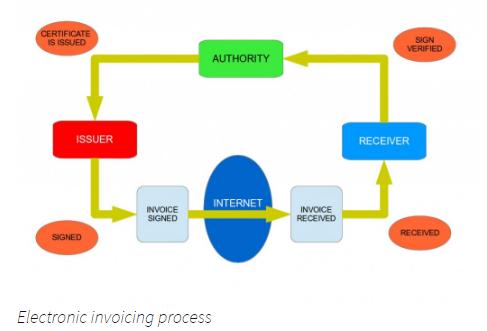 Processus de facturation électronique