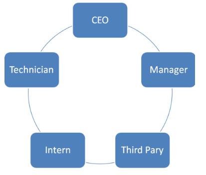 Profils organigrammes